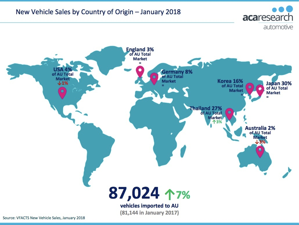 VFACTS Vehicle Sales by Country January 2018