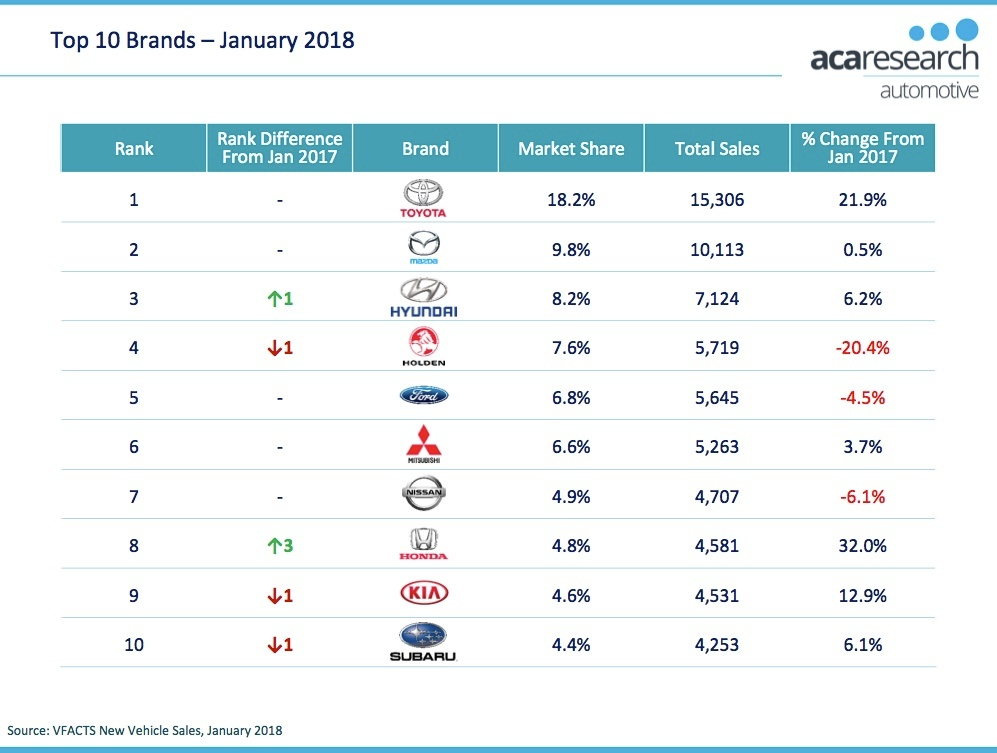 VFACTS Top Brands January 2018