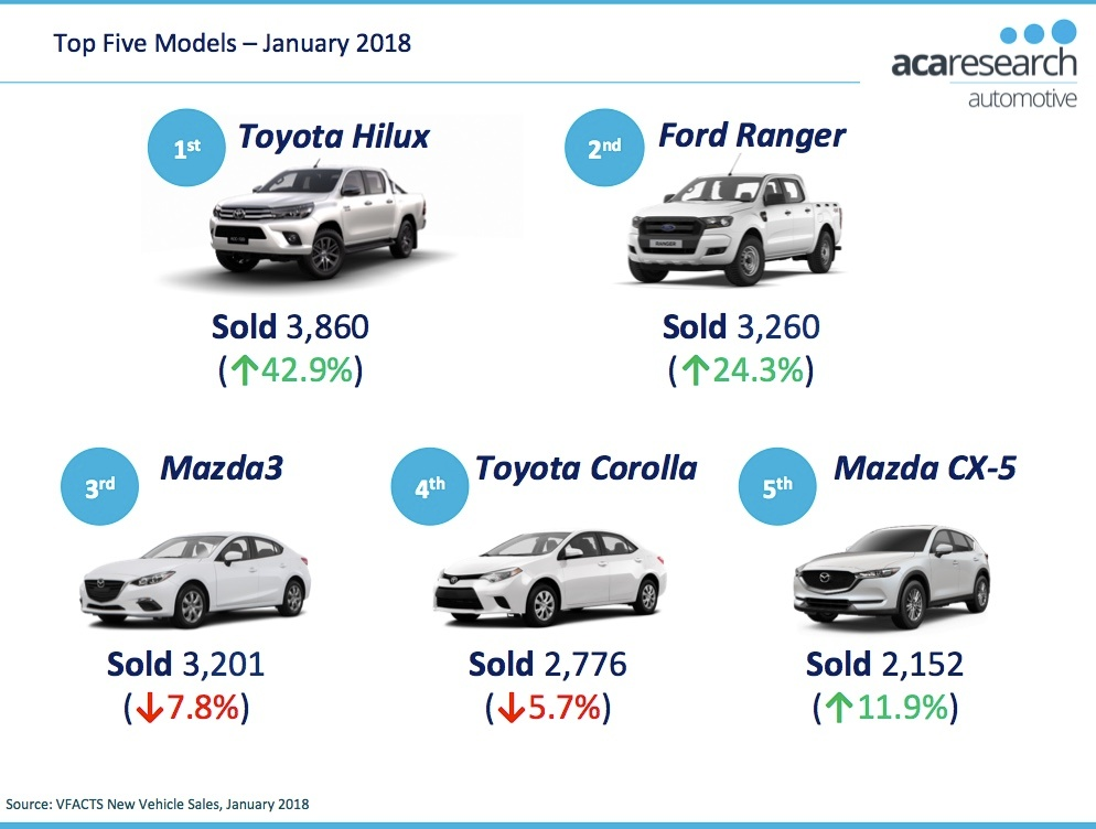 VFACTS Top 5 Vehicle Models January 2018