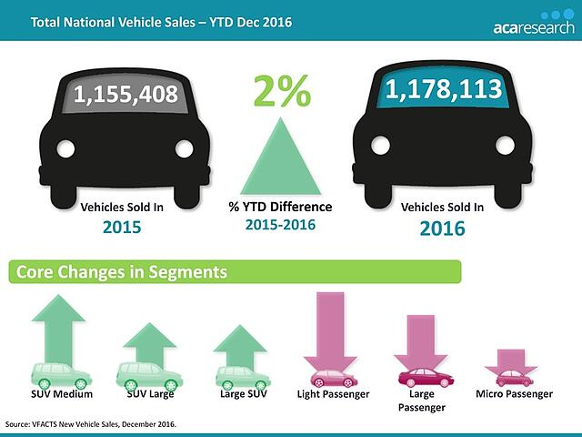 2016 Vehicle Sales Trends In The Australian Automotive Market