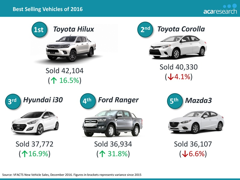 the trend of female vehicle market Men vs women: who wins the credit game  a look at the vehicle preferences of men and women and how those choices  regards to the recovering housing market.