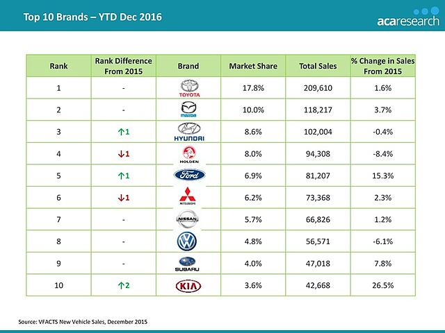 2016 Vehicle Sales Trends In The Australian Automotive