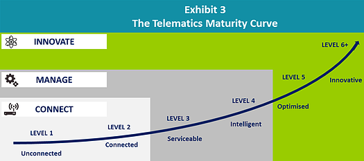aca report telematics maturity curve