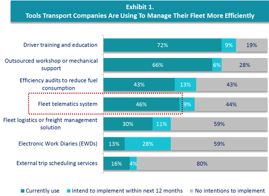 aca report tools transport companies are using