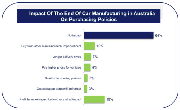 Impact_of_the_end_of_car_manufacturing_in_australia_on_purchasing_policies
