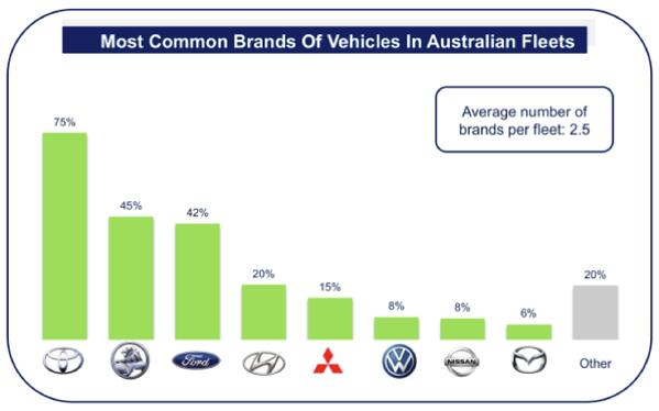 Most_common_brands_of_vehicles_in_australian_fleets