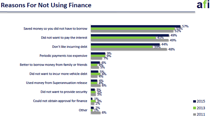 Reasons_for_not_using_Finance