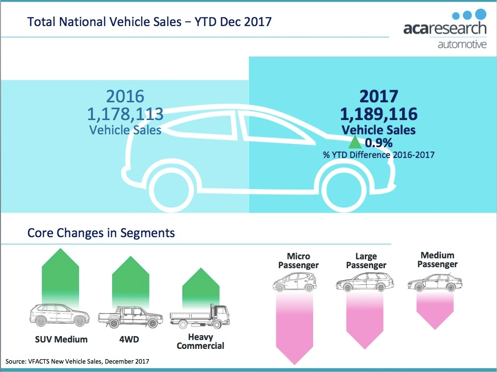 2017 Australian New Vehicles Sales Year in Review
