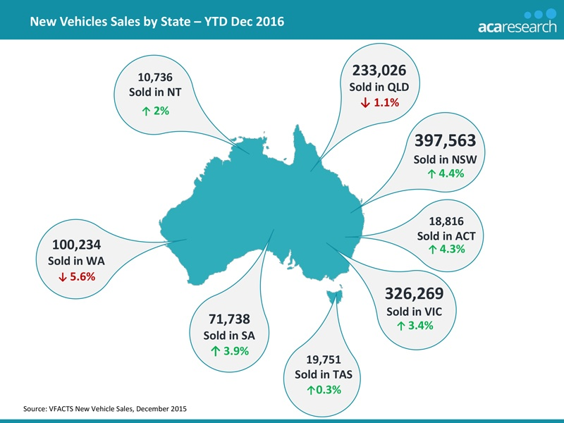 2016 Vehicle Sales – Trends In The Australian Automotive Market