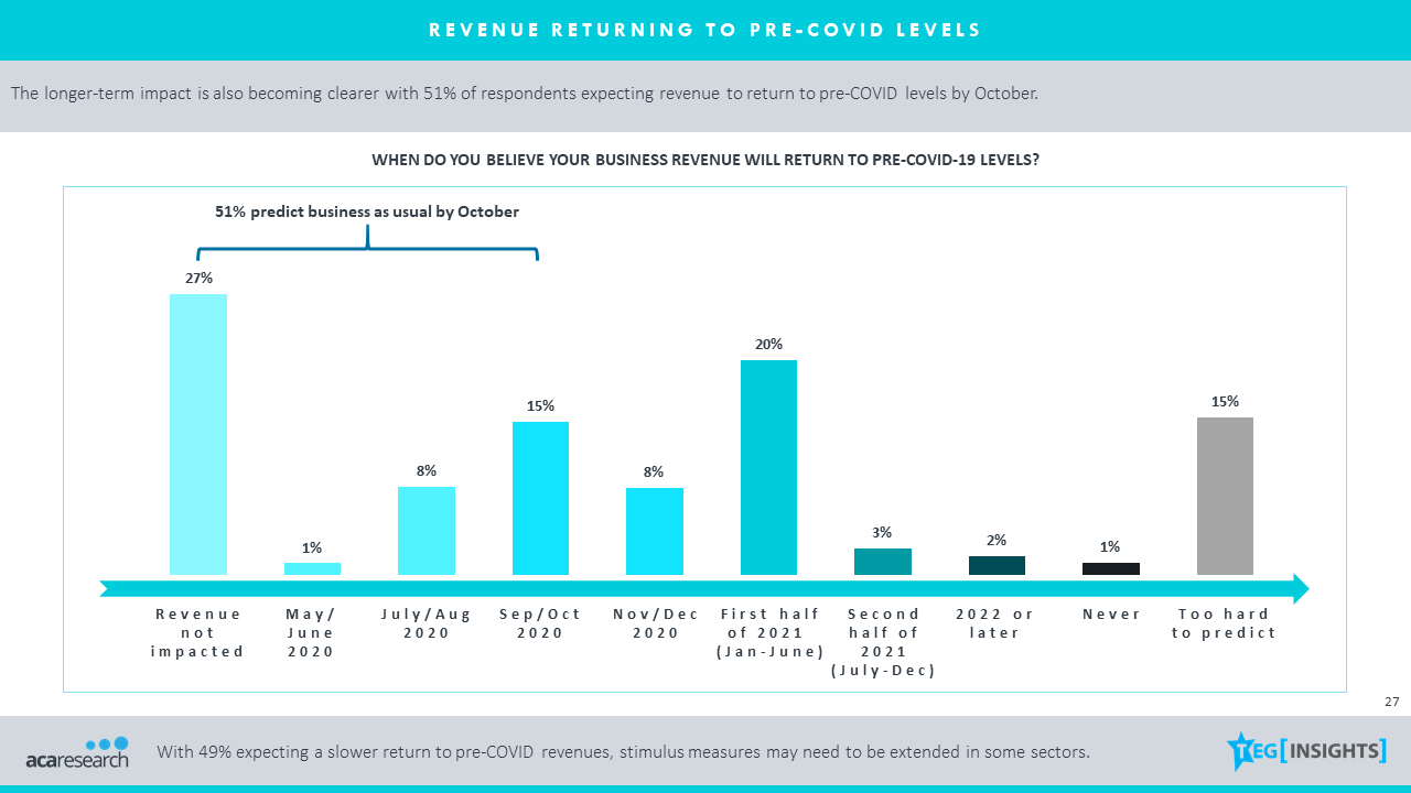 51% of SMEs expect revenue to return to pre-COVID levels by October