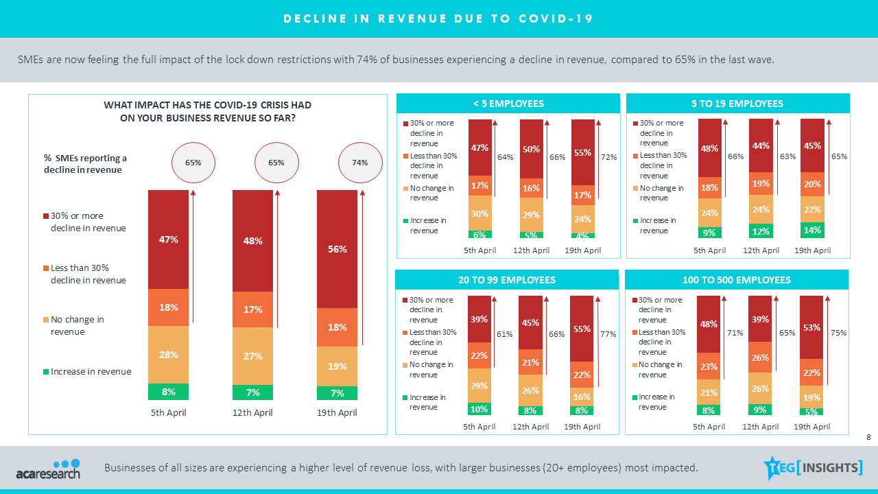 Businesses feeling full impact of COVID restrictions with 74% reporting a decline in revenue