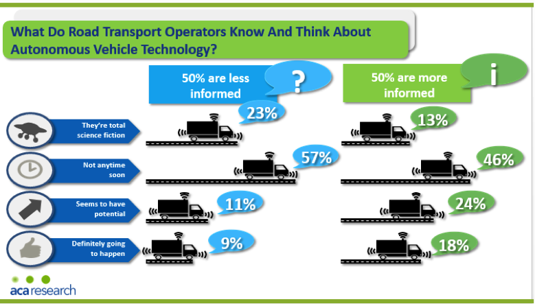 The Times They Are A-Changin'…..How Technology Is Disrupting The Road Freight Transport Industry