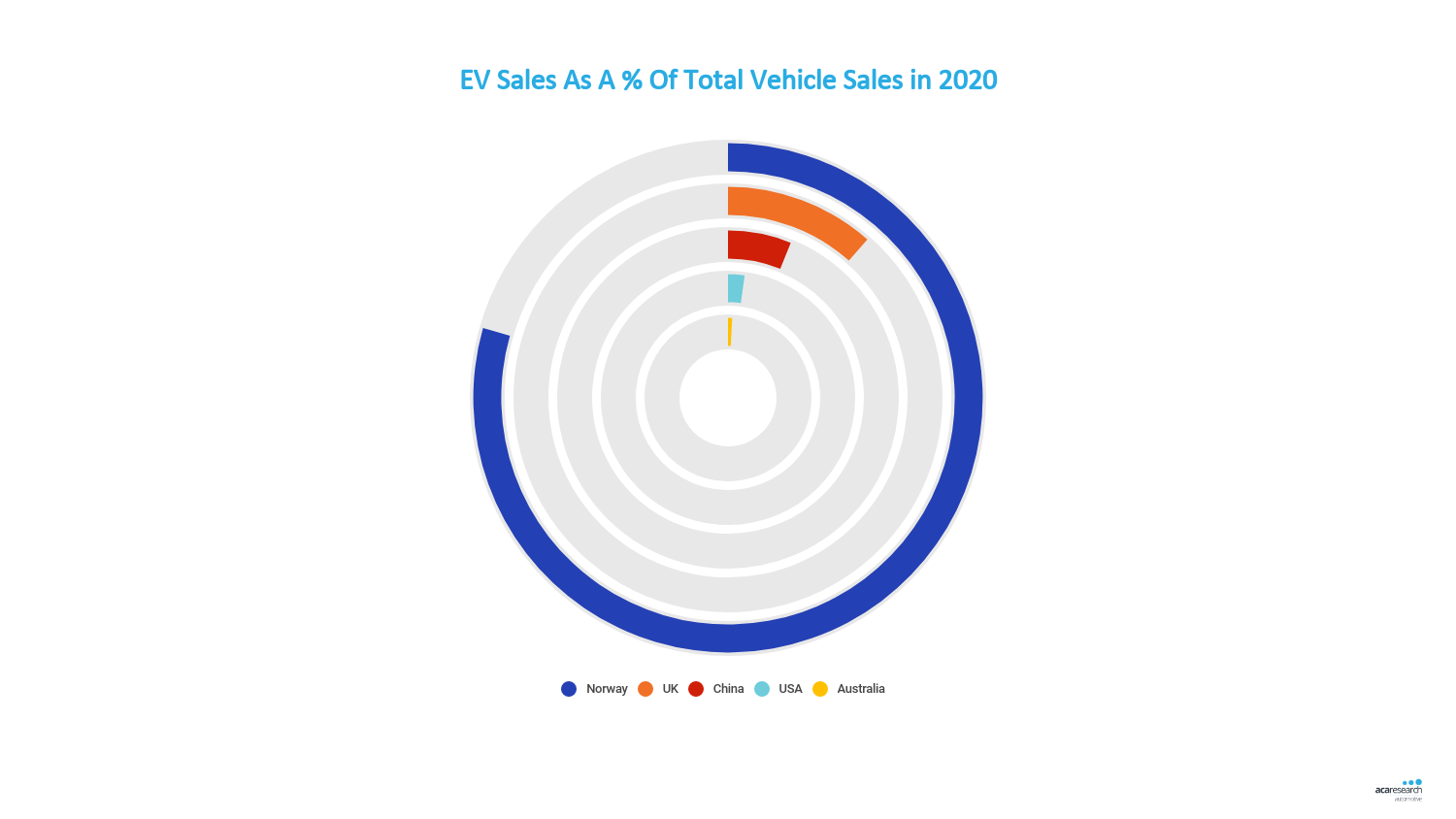 Electric Vehicle Growth in Australia